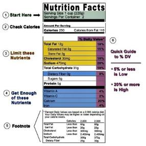 Product nutrition labels include information on the products serving size, calories, nutrients and percent daily value percent DV).