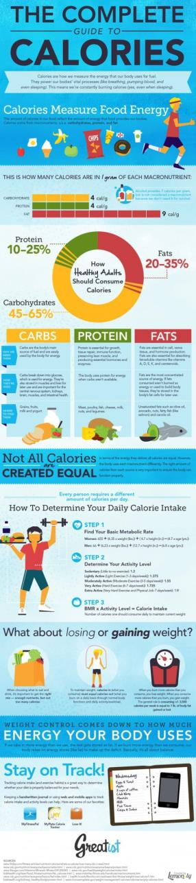 Calories..... are you eating enough?
