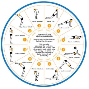 Surya Namaskar (Sun Salutation) usually practiced at sunrise facing the rising sun.
